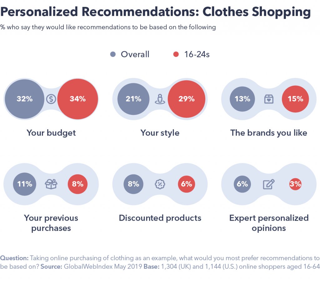 Clothes shopping recommendations