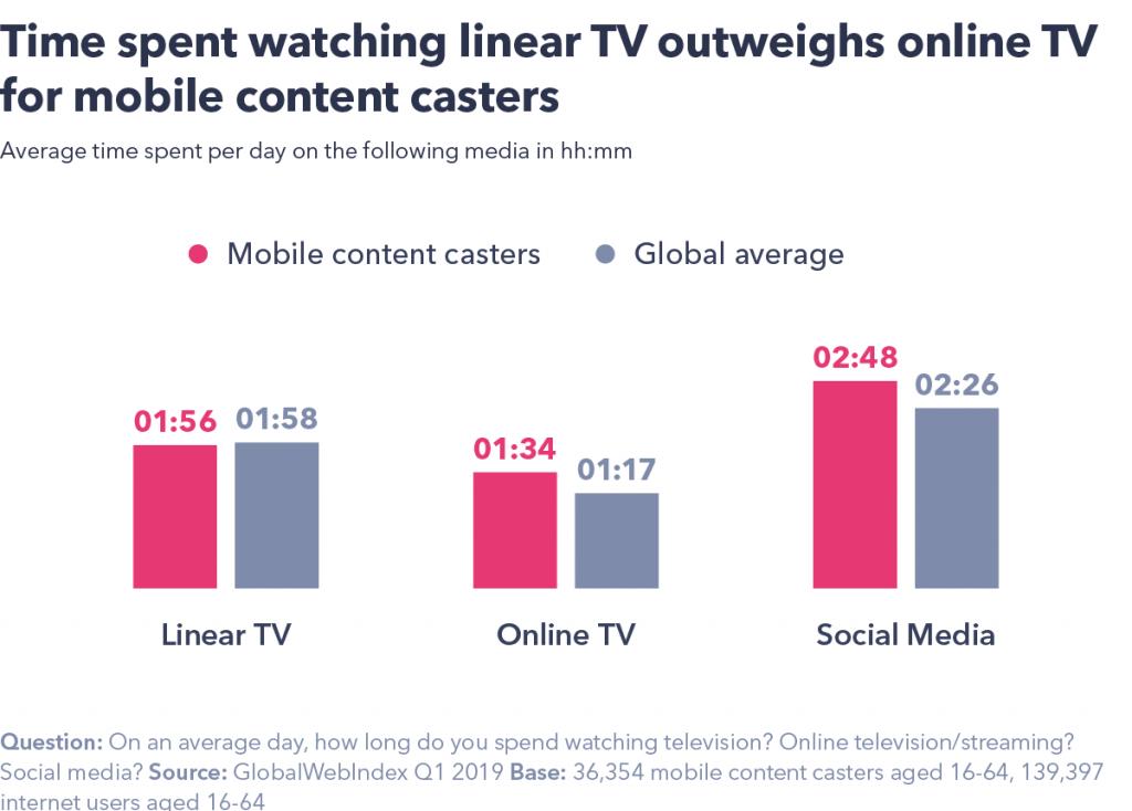 Linear TV stats