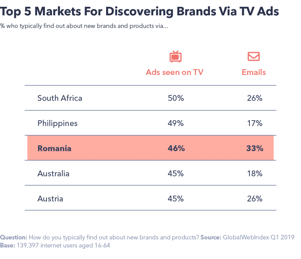 Brand Discovery via TV ads
