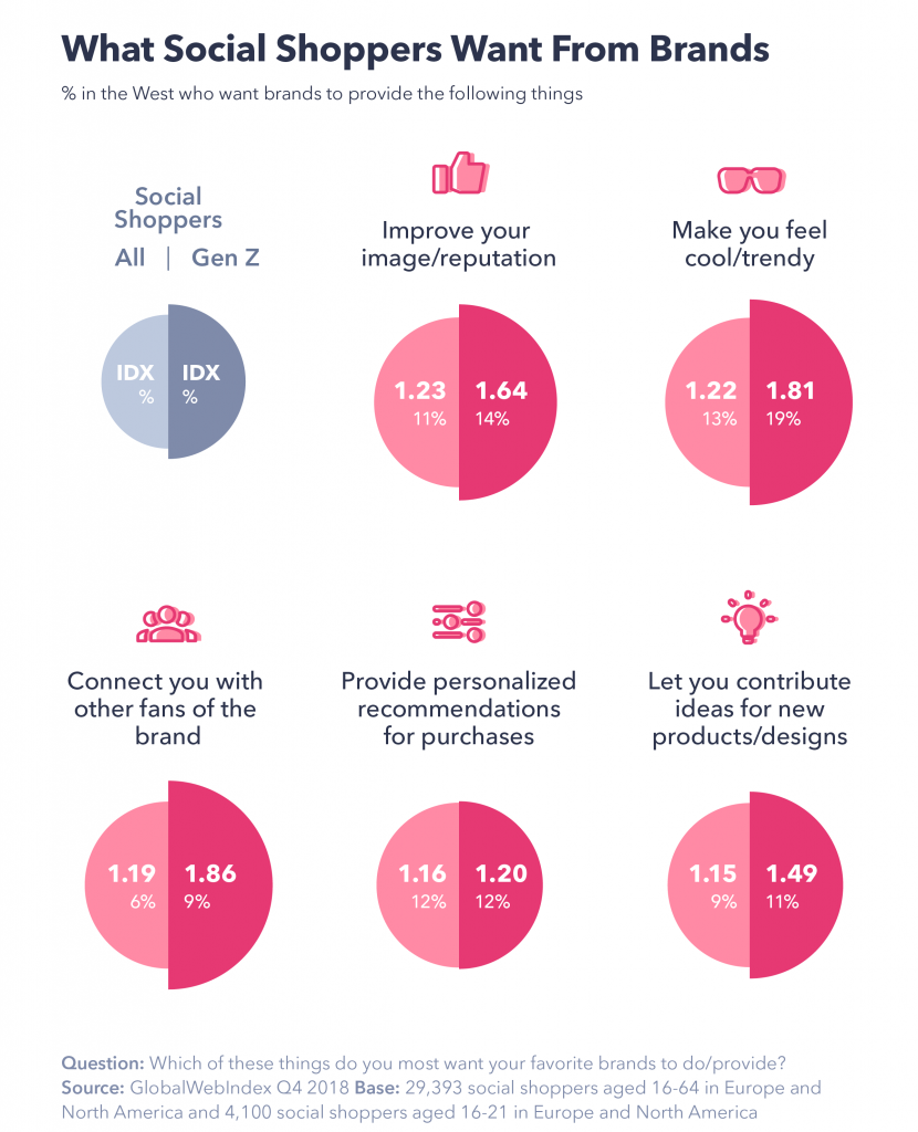What social shoppers want from brands