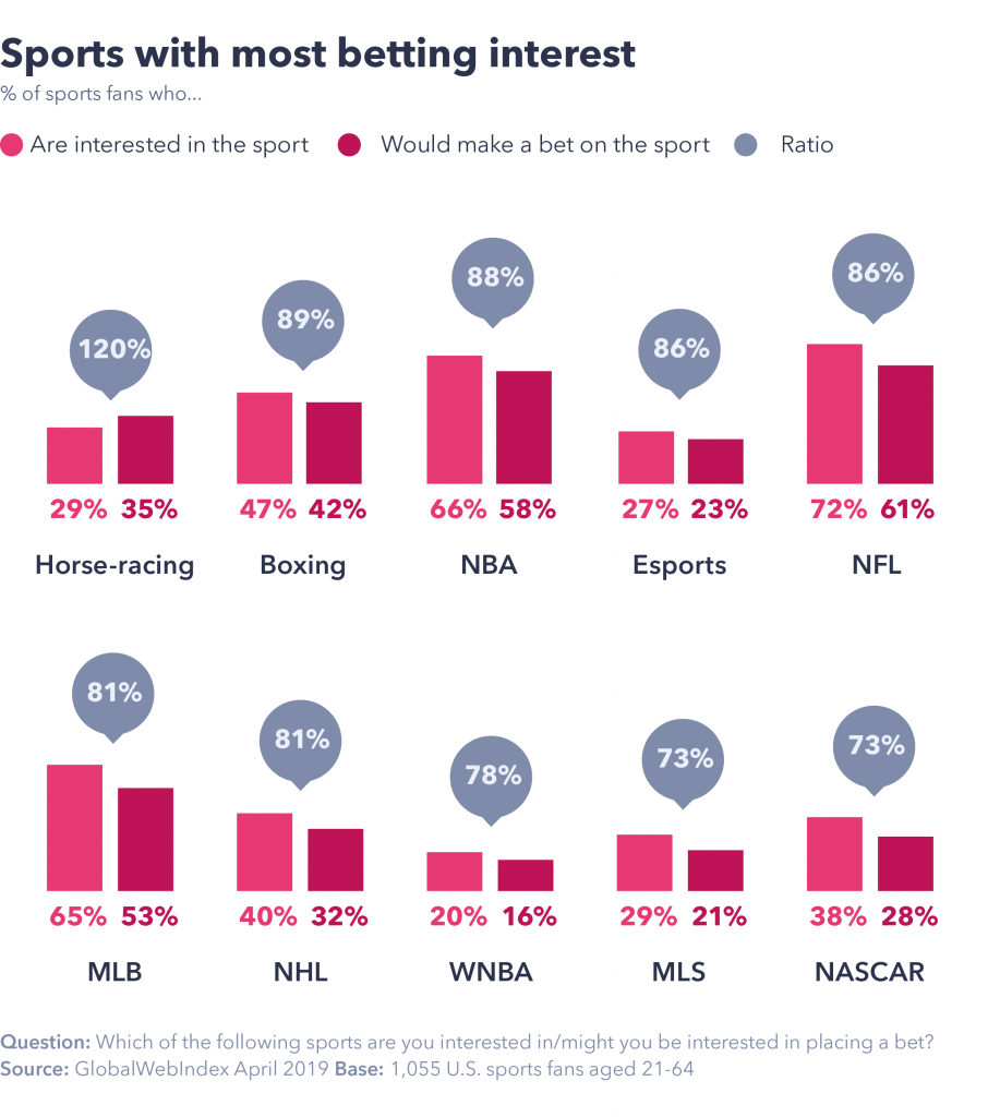 Sports with most betting interest.