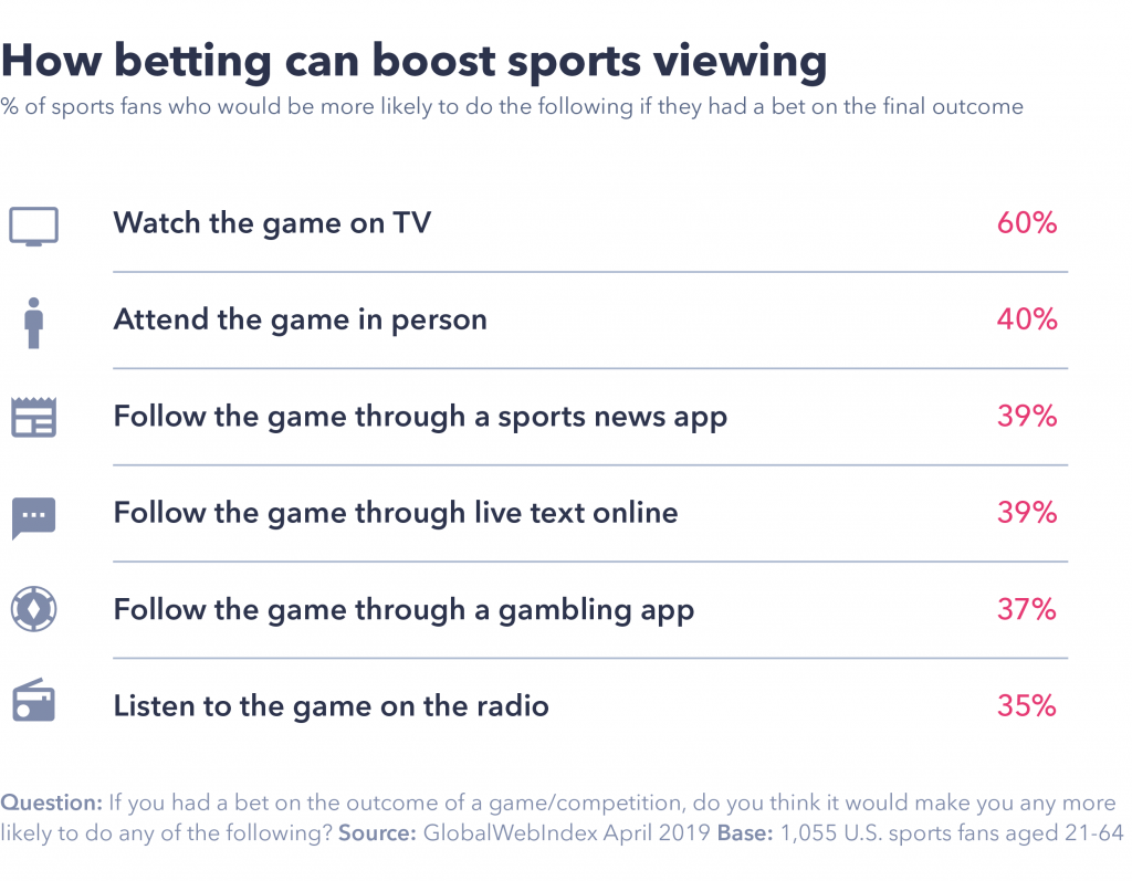 How betting can boost sports viewing.