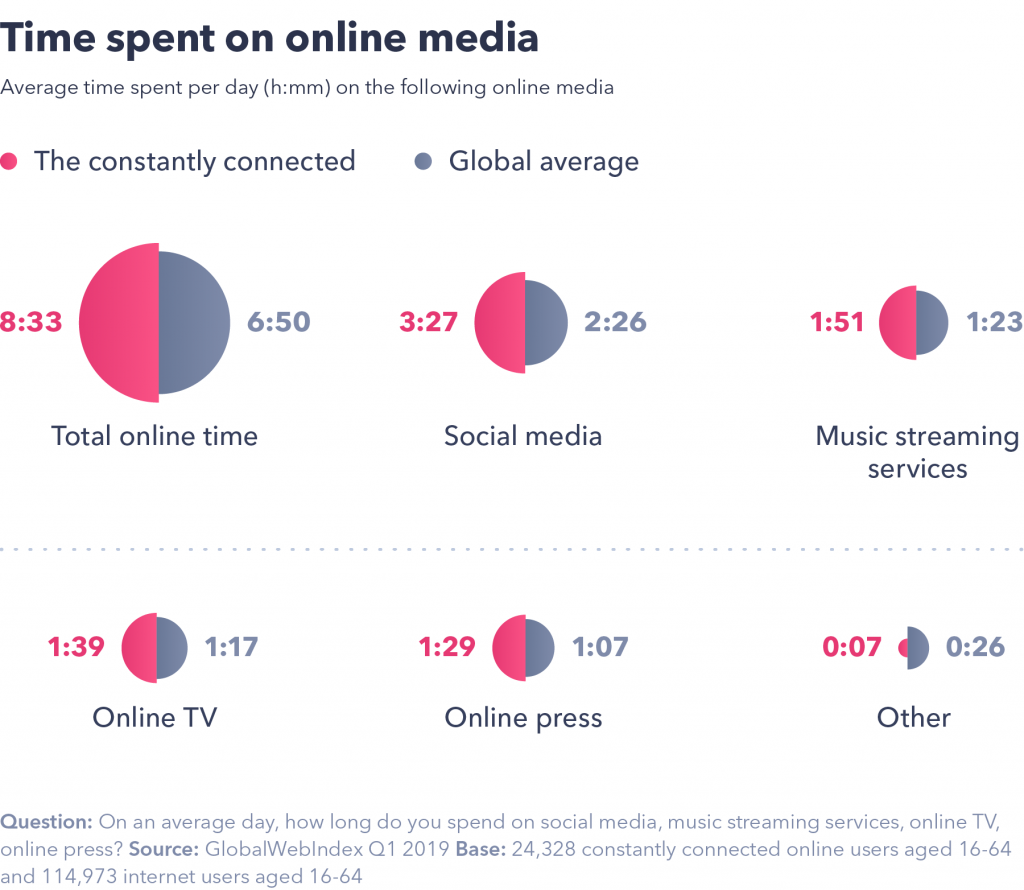 Time spent on online media