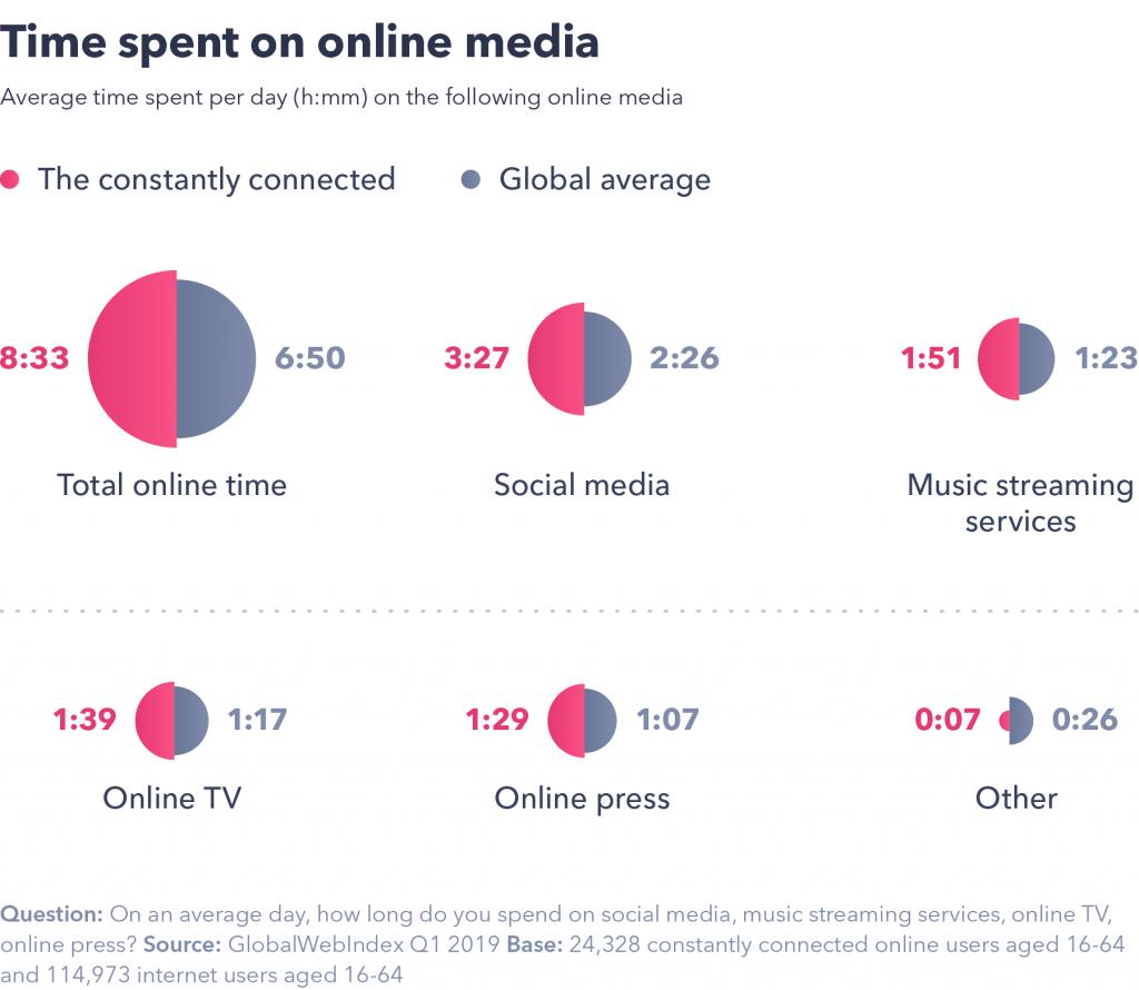 Time spent on online media