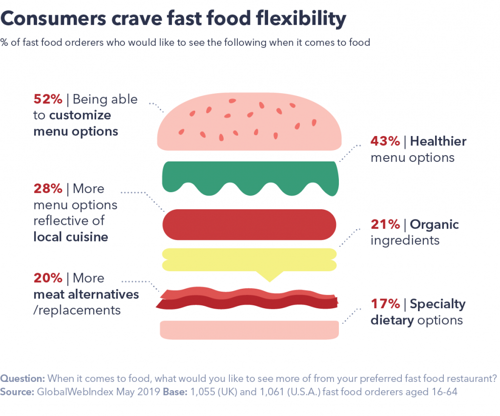 Consumers crave fast food flexiblity