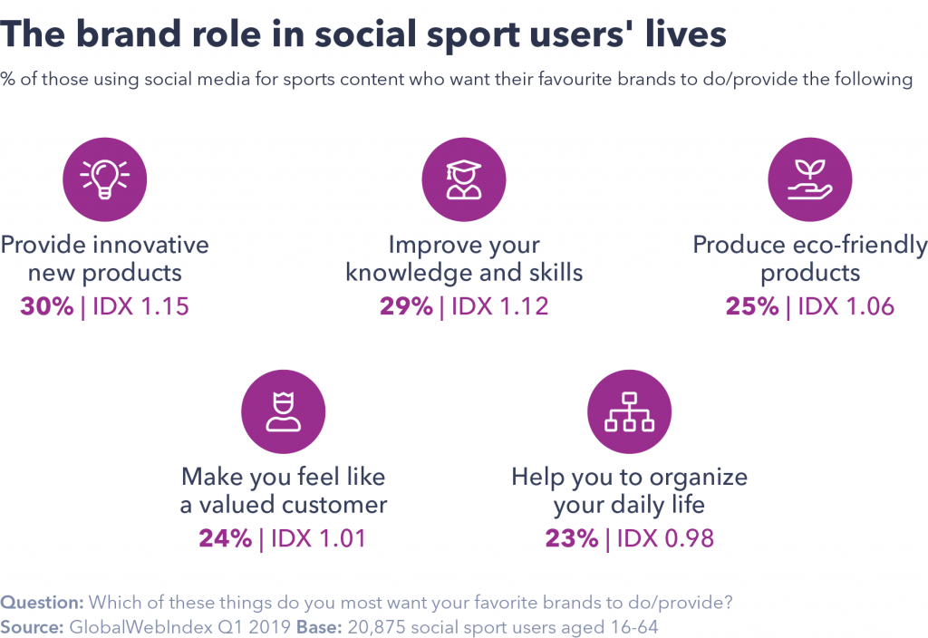 Brand role in social sport users' lives