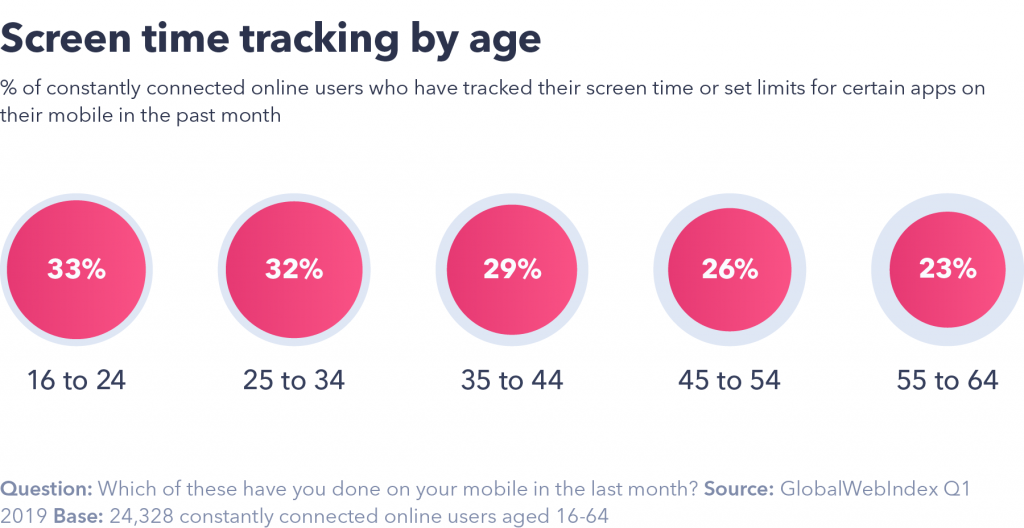 Screen time by age