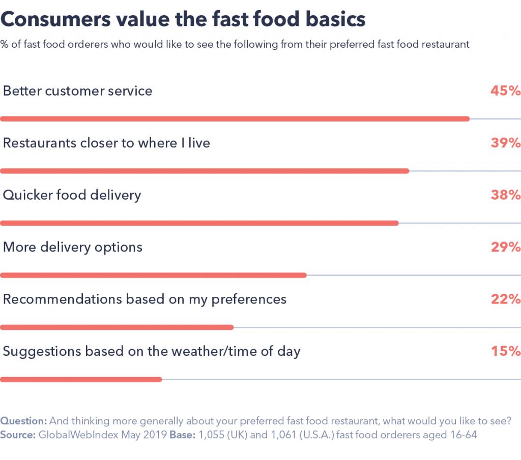 Consumers value fast food basics