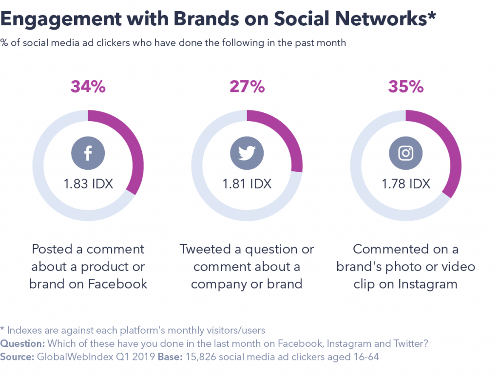 Engagement with brands on social