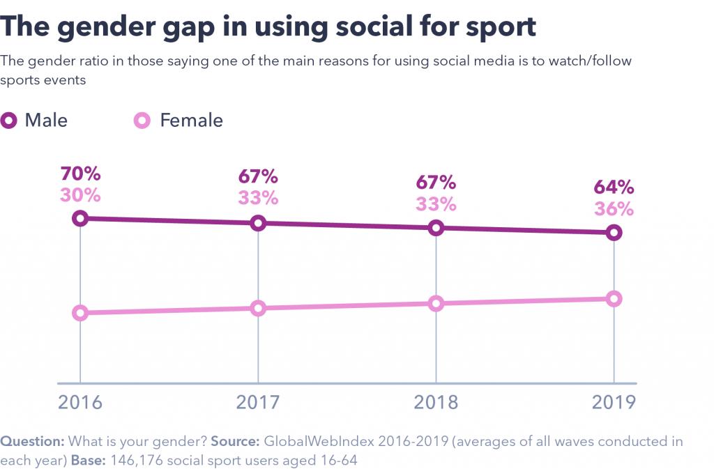 Gender gap in using social for sport