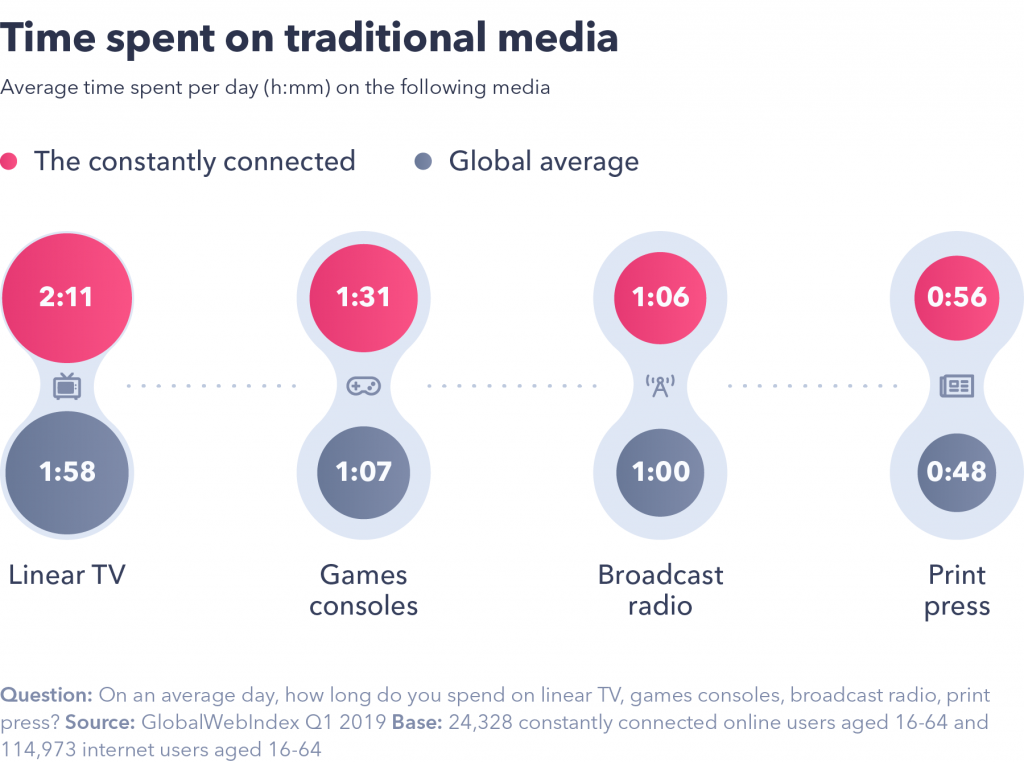 Time spent on traditional media