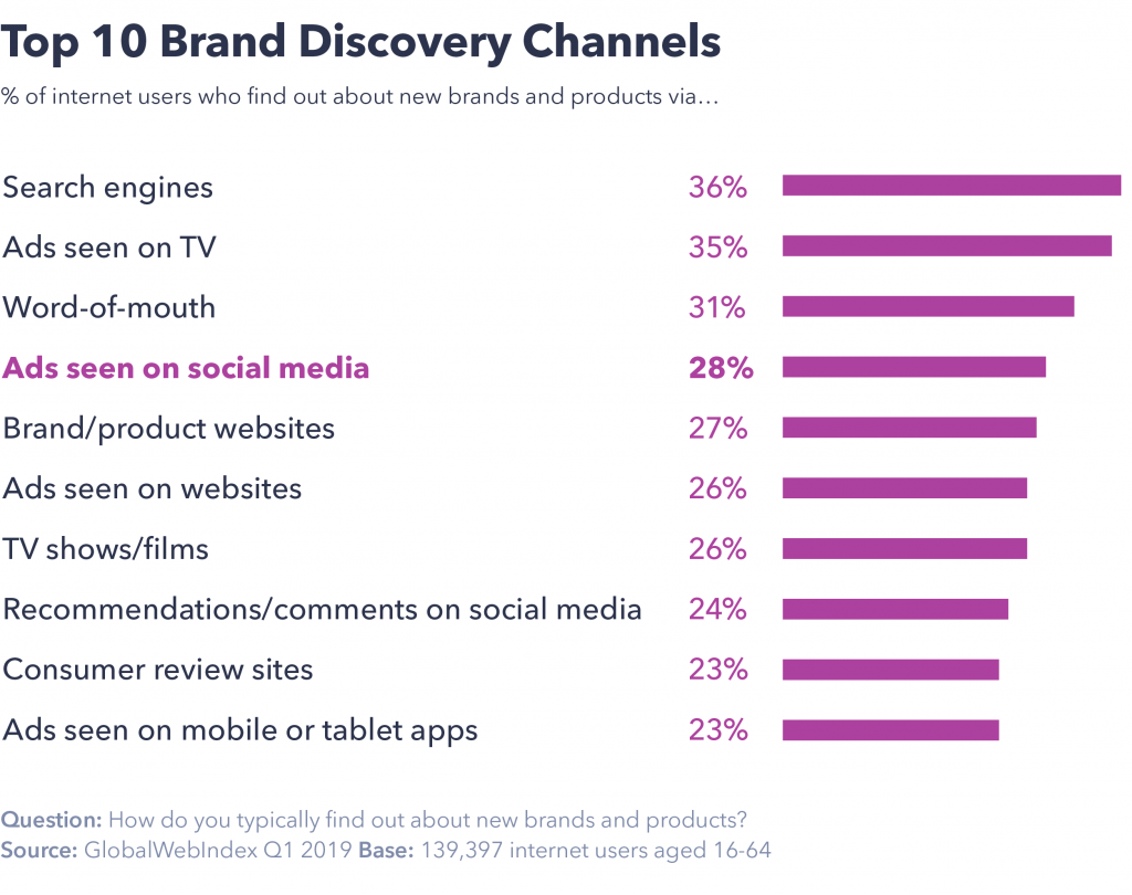 Brand discovery channels