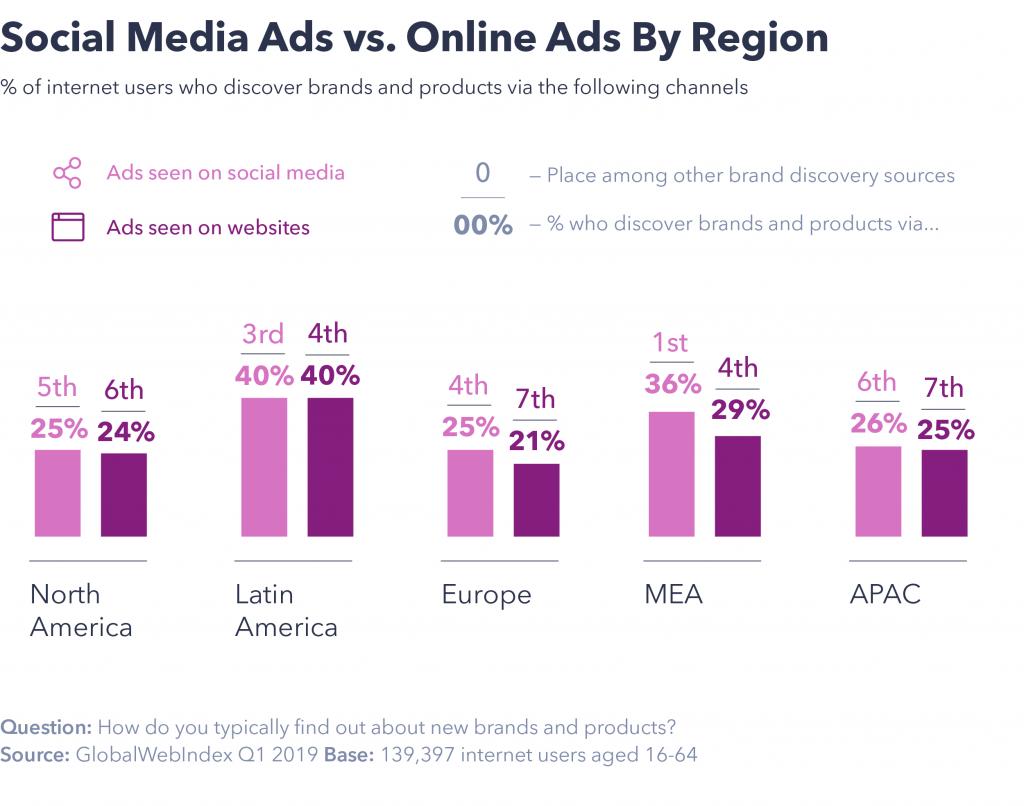 Social media Ads by region
