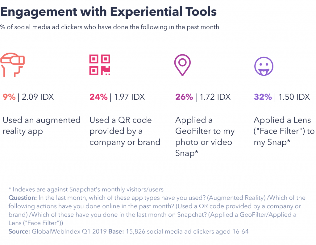 engagement with experiential tools