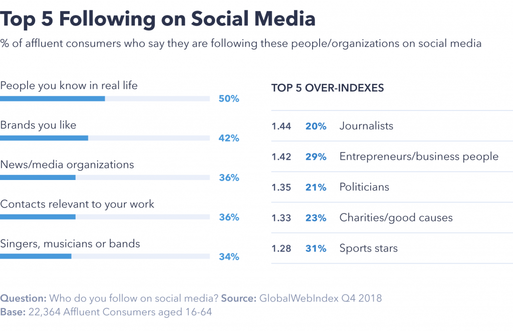 Chart showing top 5 following on social media.