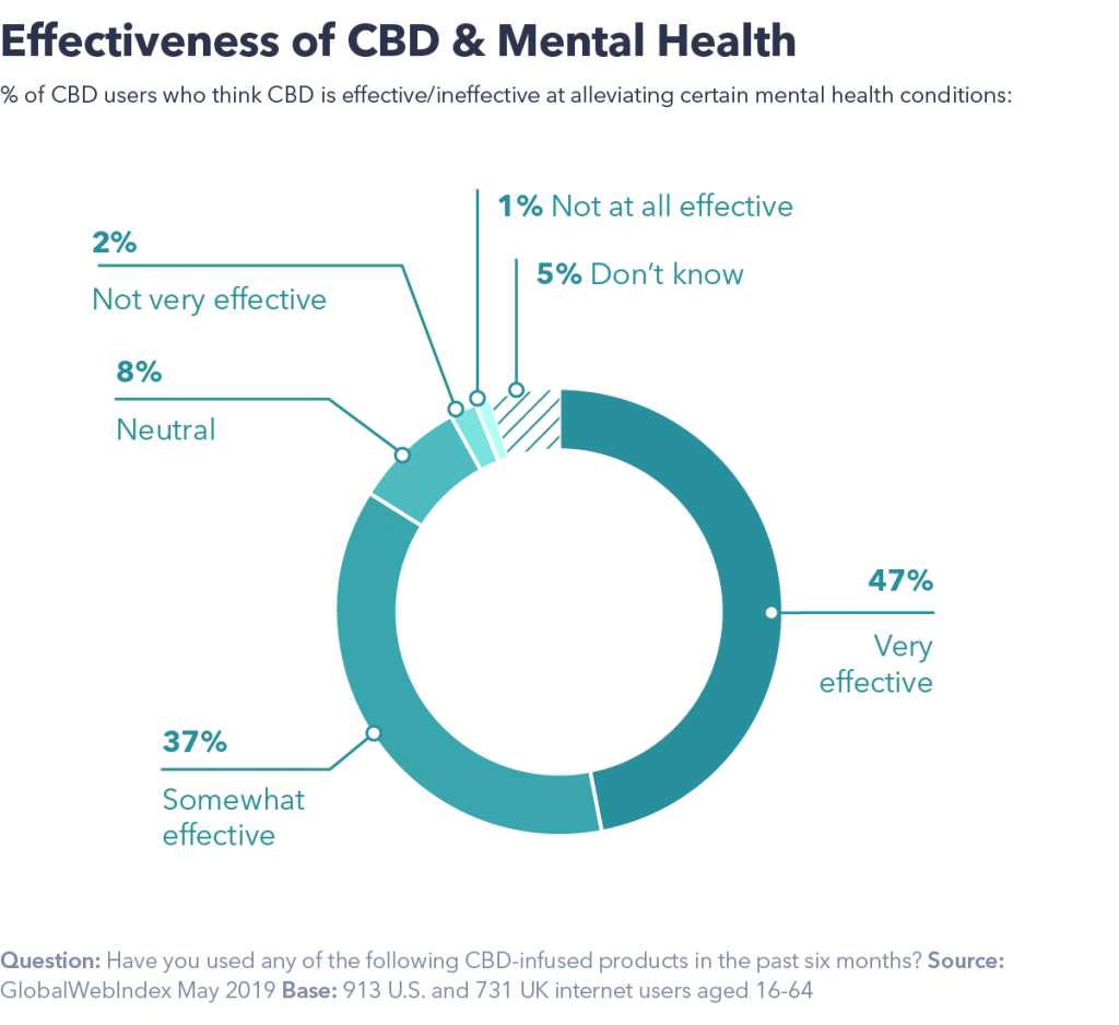 CBD and mental health