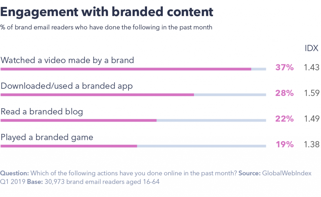 Engagement with branded content