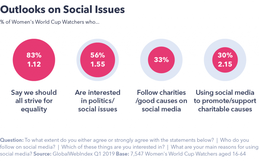 Chart showing outlooks on social issues.