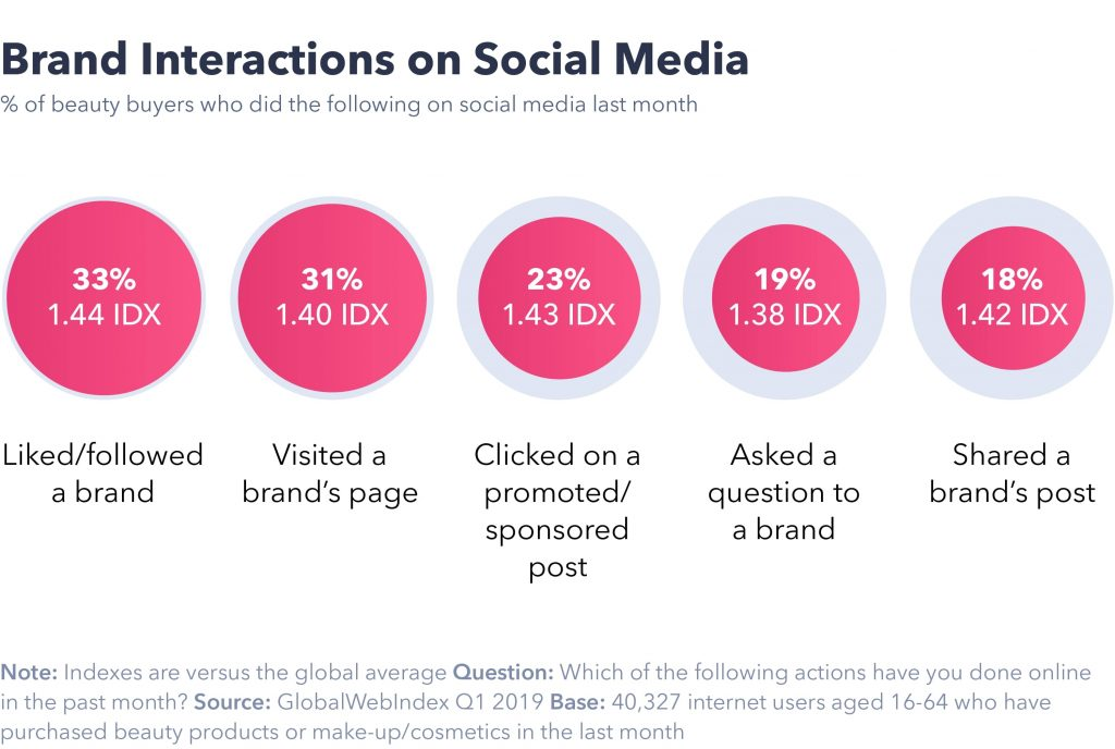 Brand Interactions on social media