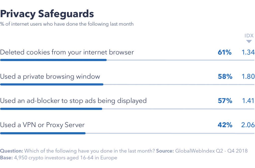 Chart showing privacy safeguards.