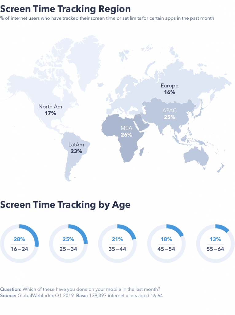 screen time by region