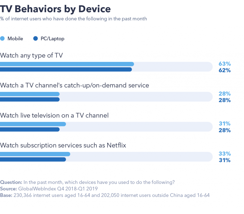 TV behaviours by device