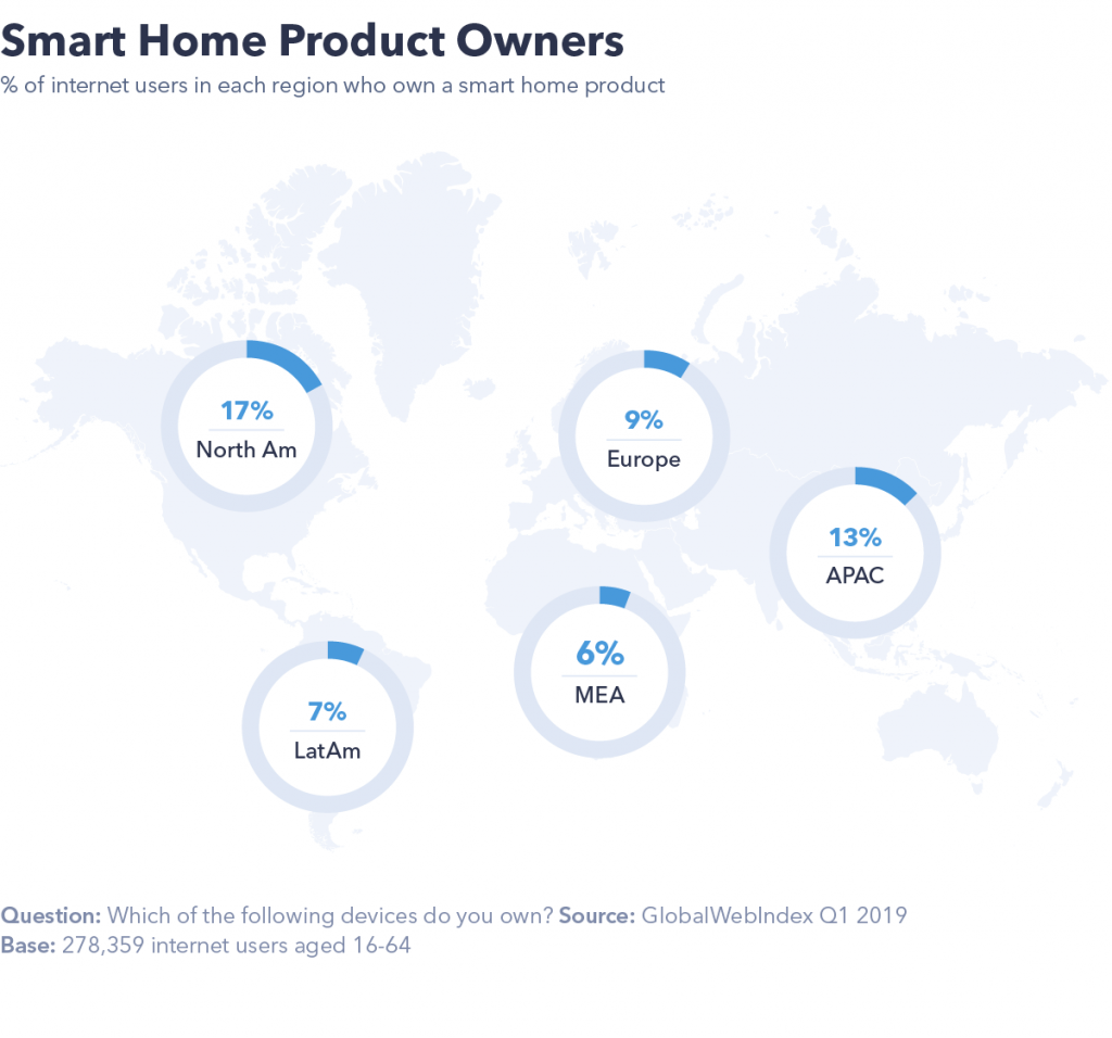Smart home product owners