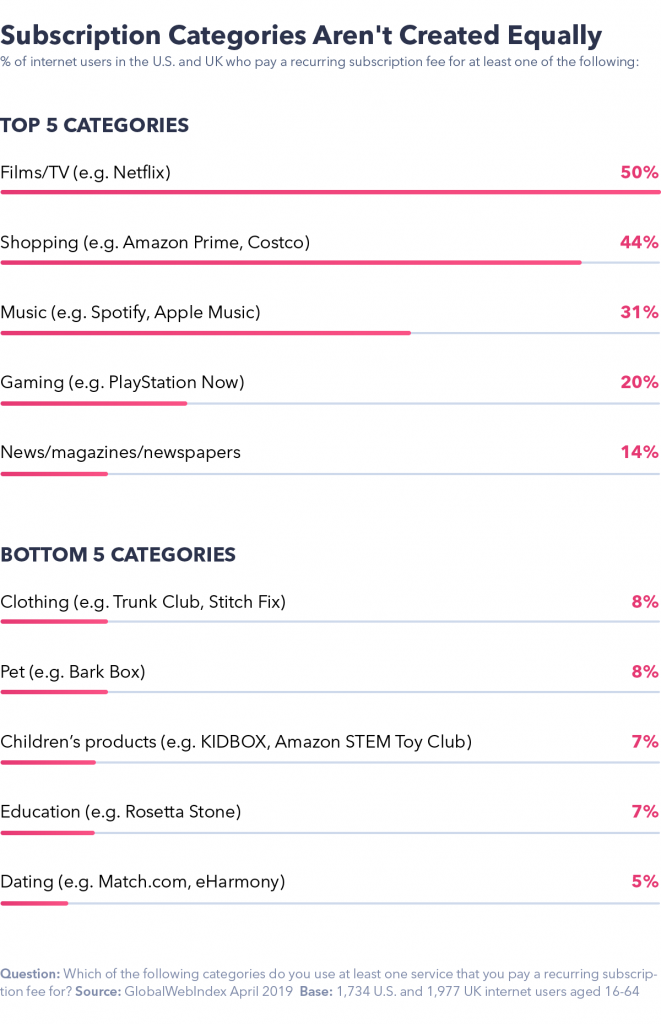 Chart showing subscription categories aren't created equally.
