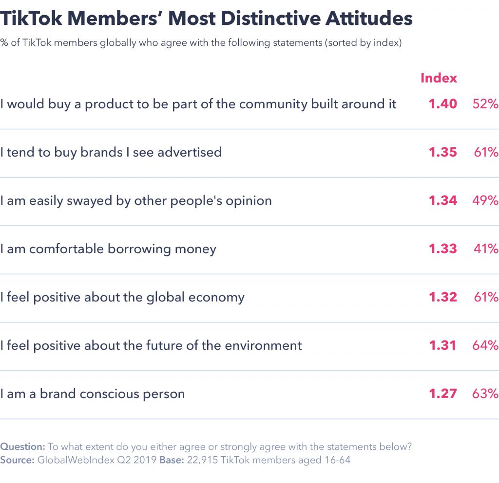 TikTok member's most distinctive attitudes