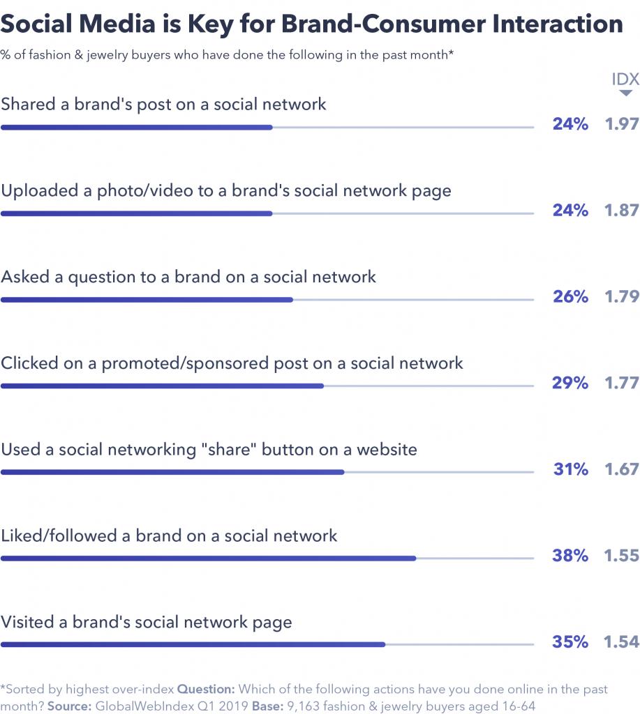 Social Media key for brand-consumer interaction