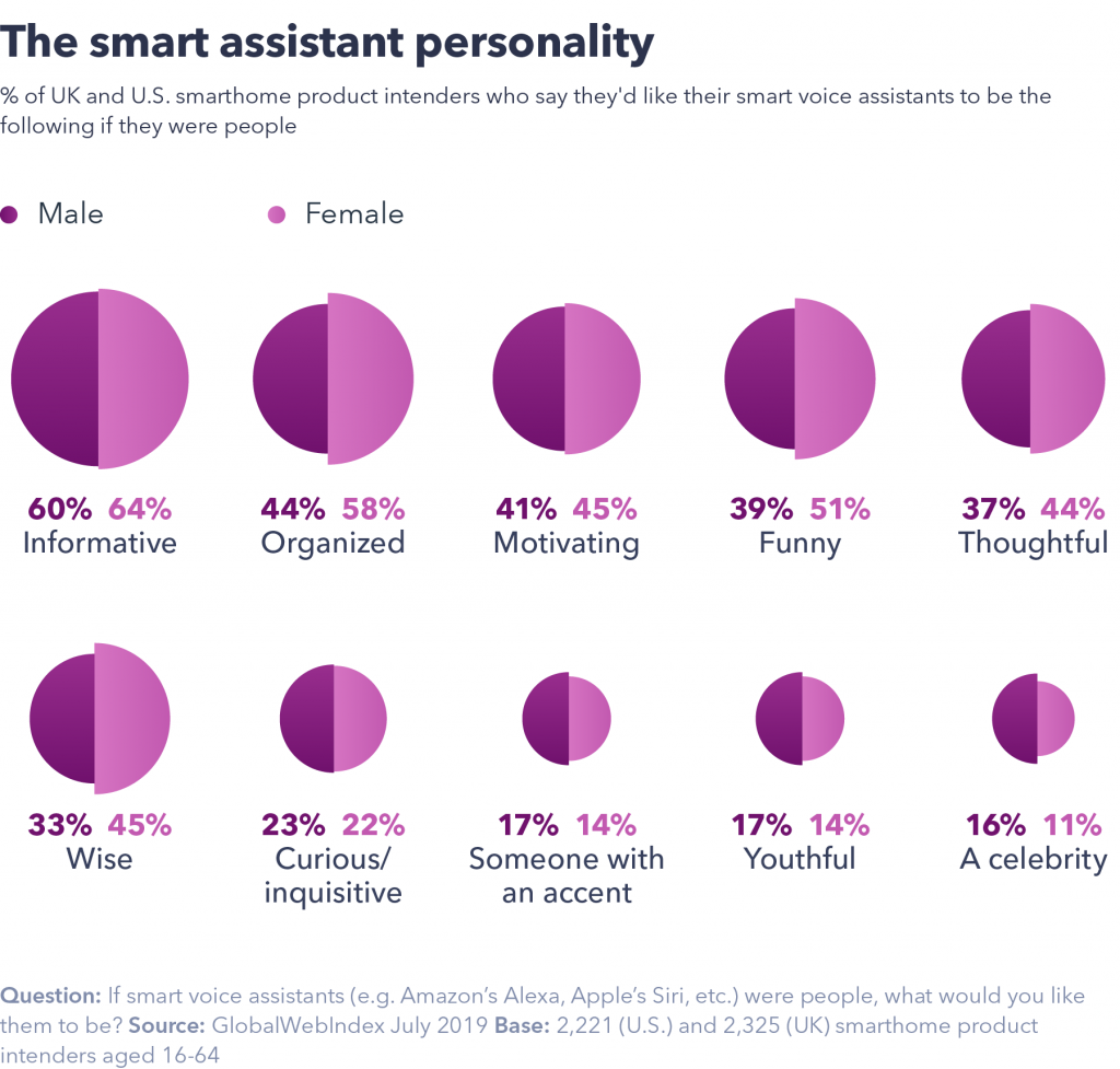 Smart Assistant personality