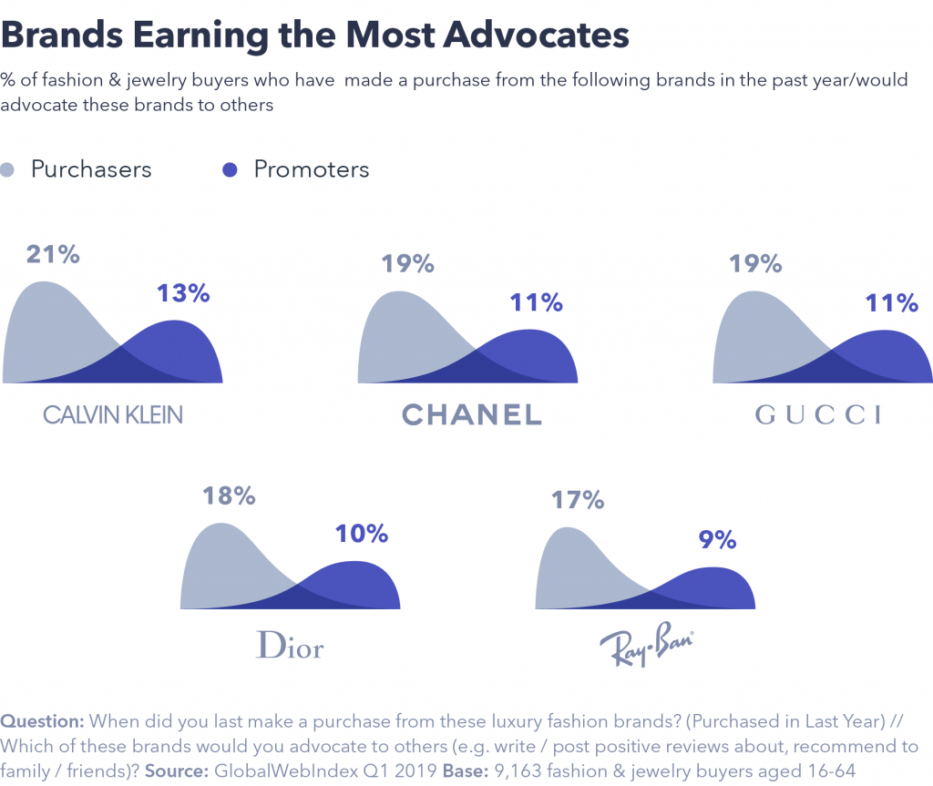Brands earning the most advocates