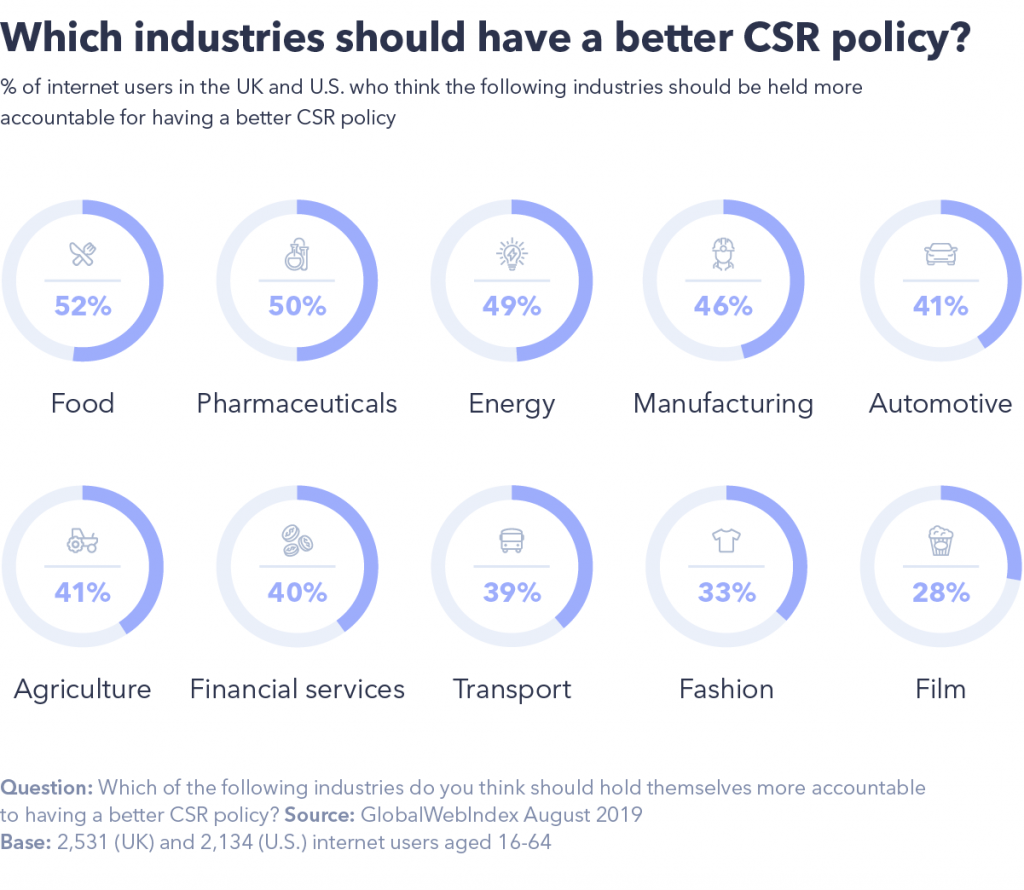 Which industries should have a better CSR policy