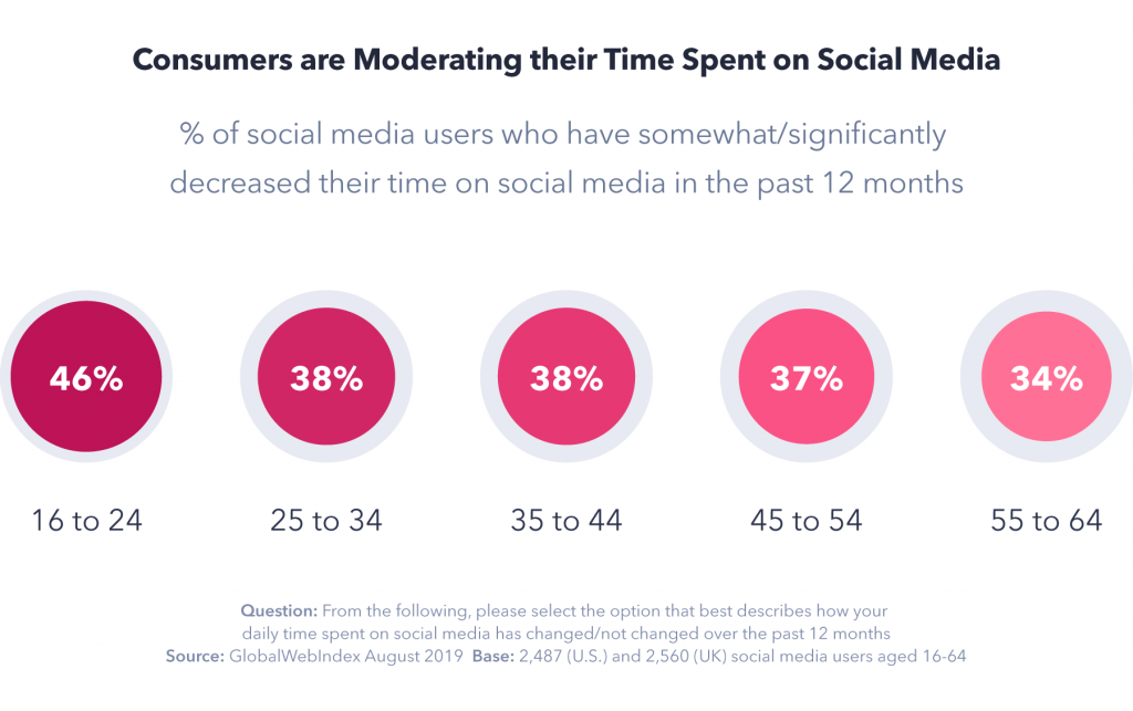 Moderating time on social media