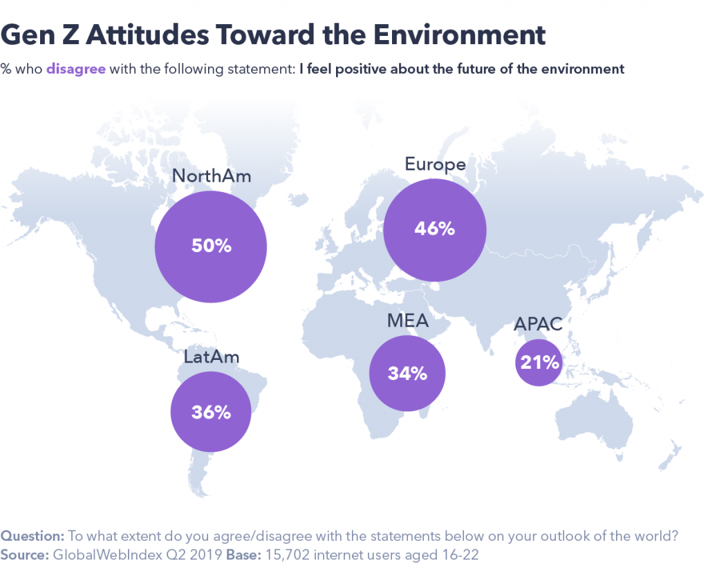 Attitudes toward the environment