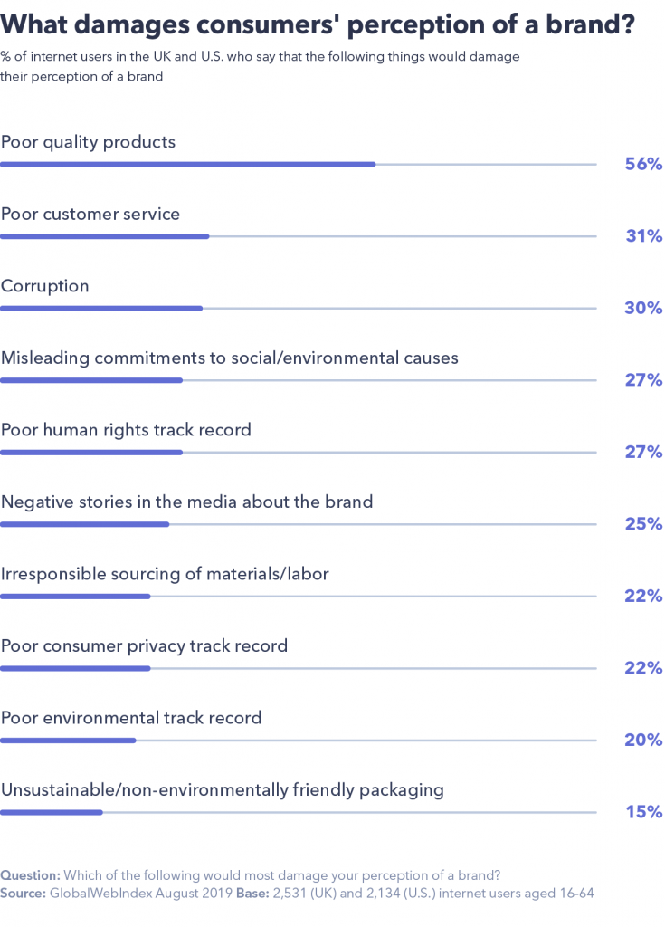 What damages consumers' perception of a brand
