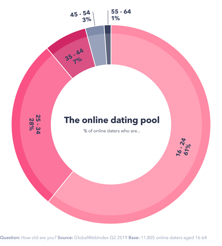 support group for online dating
