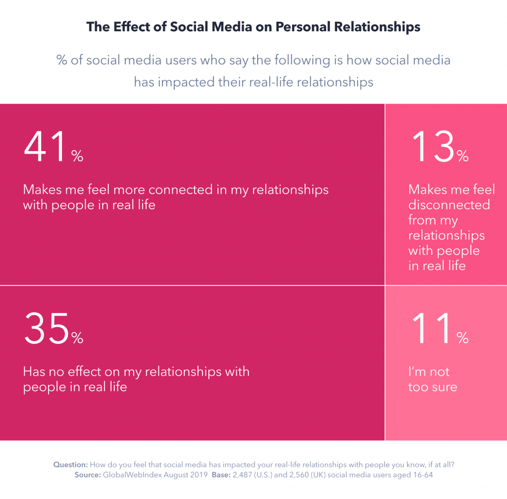 Effect of social on personal relationships