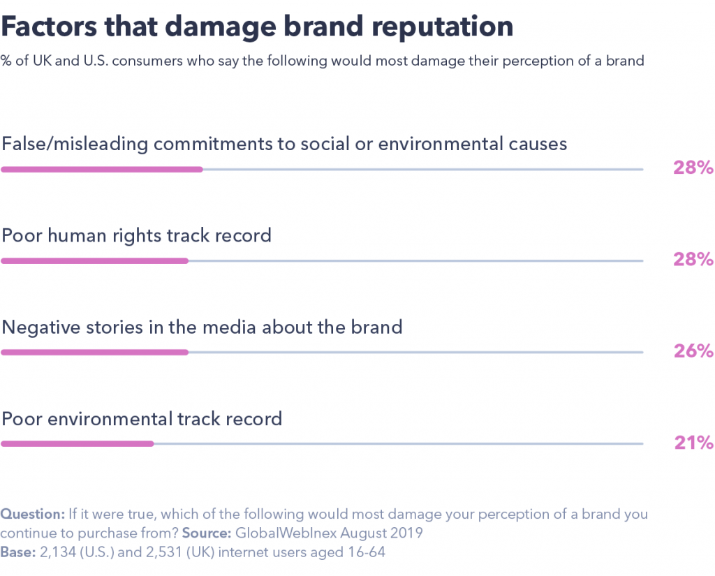 Chart showing what factors that damage brand reputation.