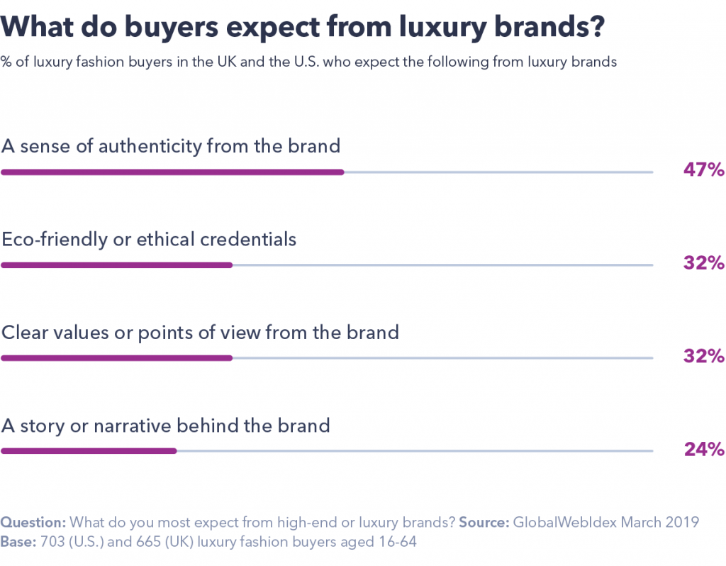 Chart showing what buyers expect from luxury brands?