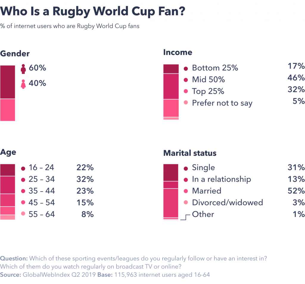 Who is a rugby world cup fan