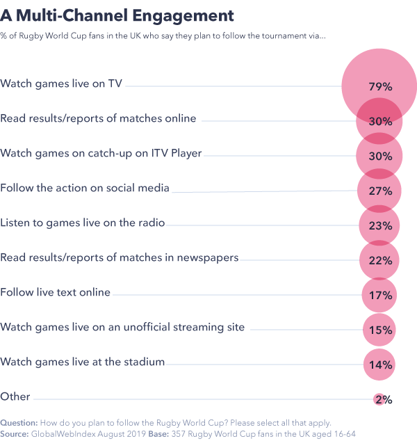 A multi-channel engagement