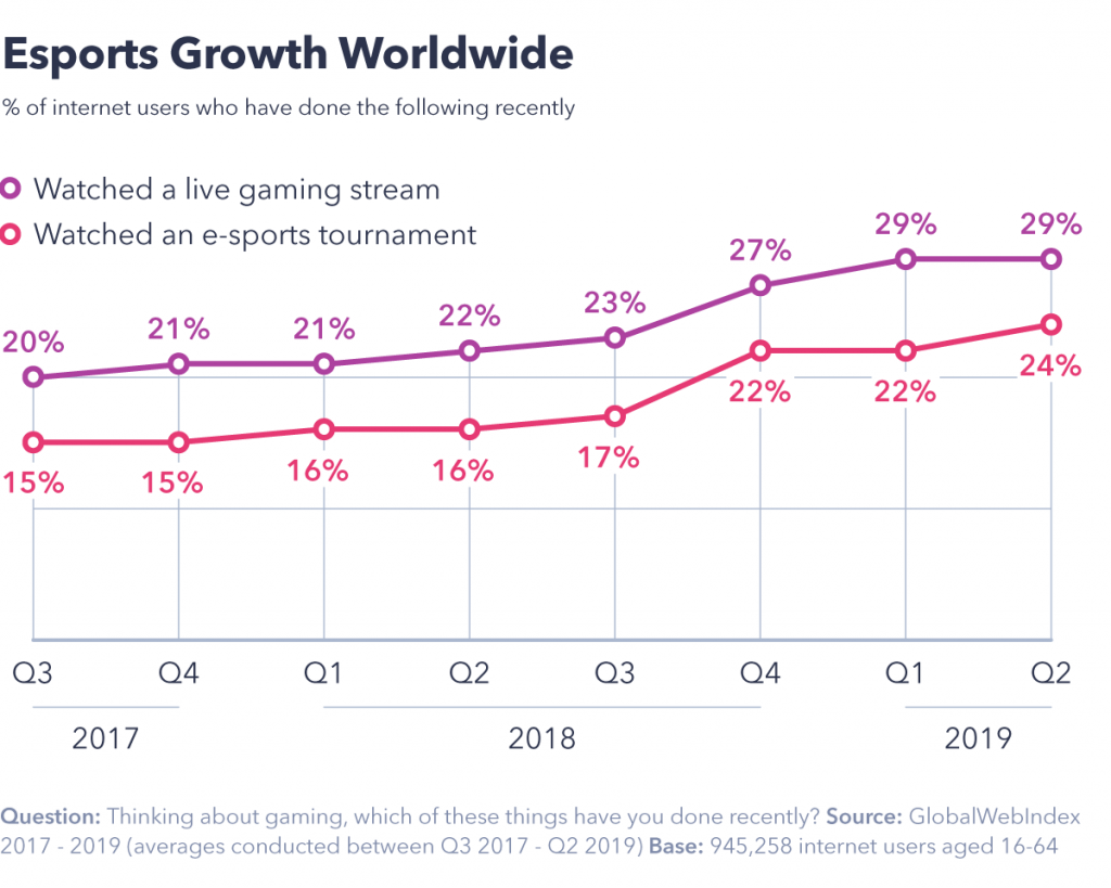 Chart showing esports growth worldwide.