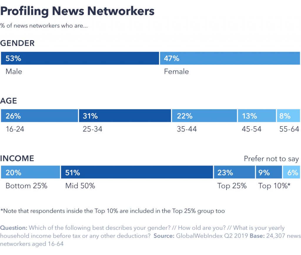 Profiling news networkers