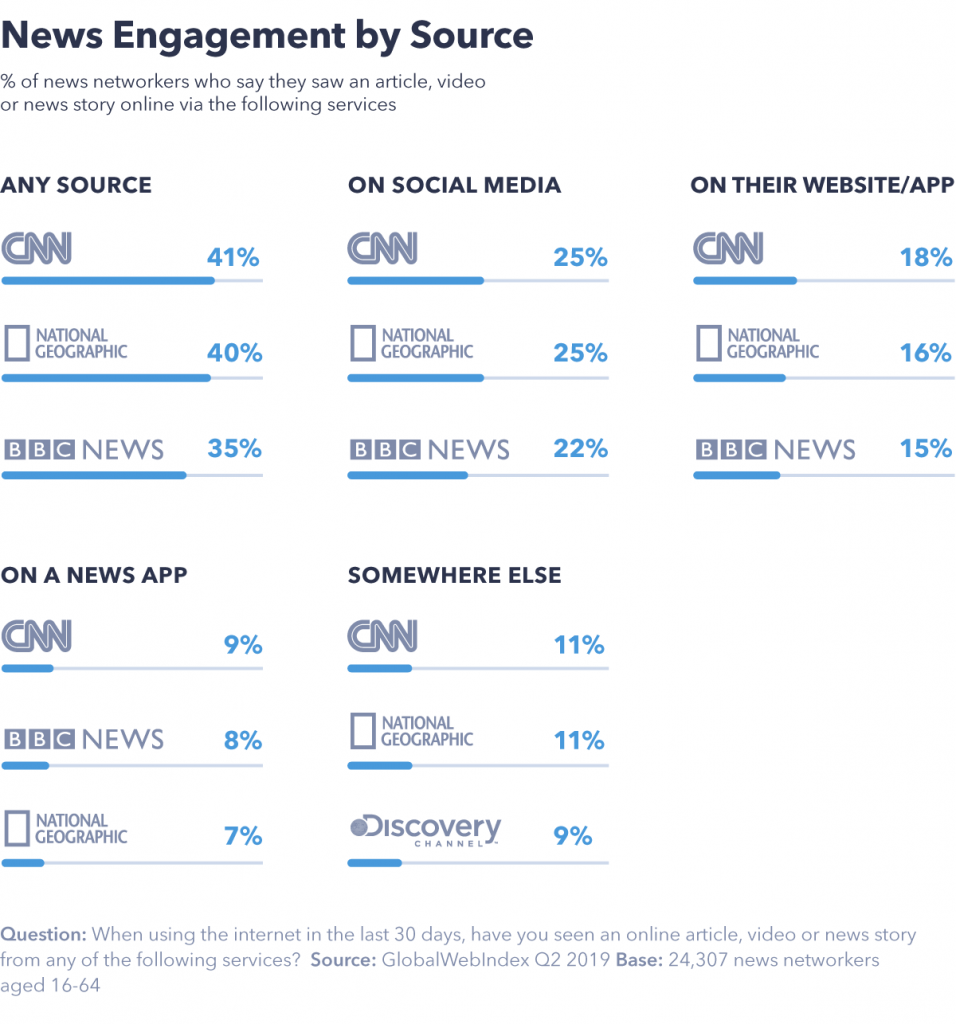 News engagement by source