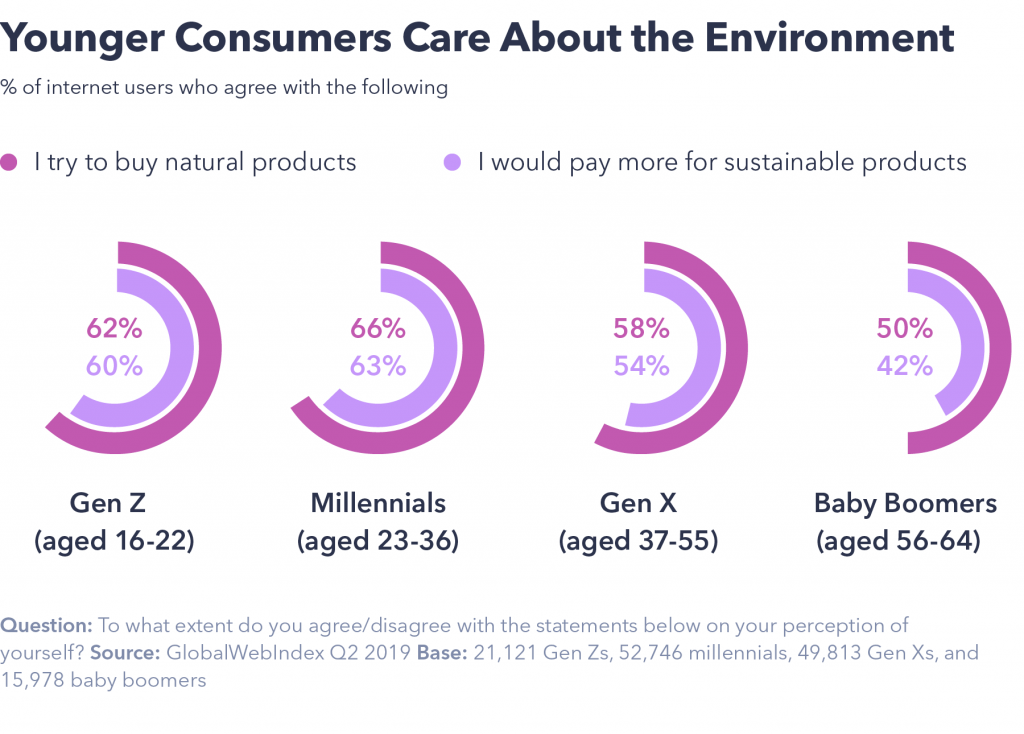 Young consumers care about environment