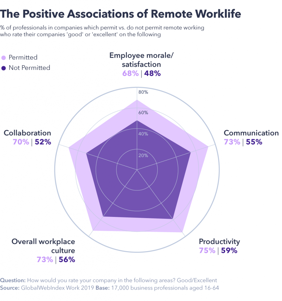 Positives of remote work life
