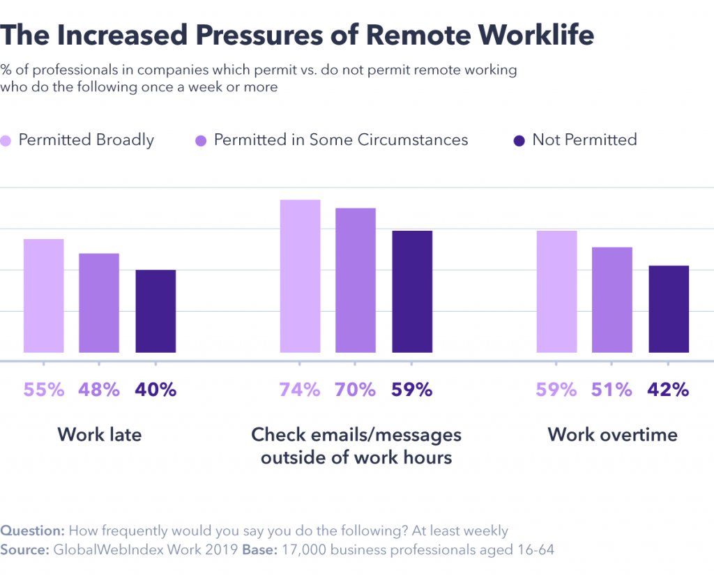 Pressures of remote work life