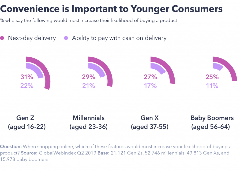 Convenience is important to young users