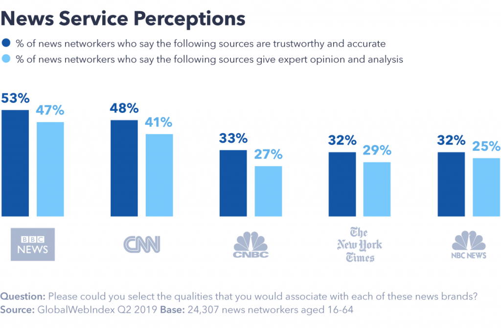 news service perceptions